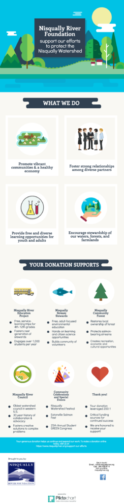 nrf-donation-infographic